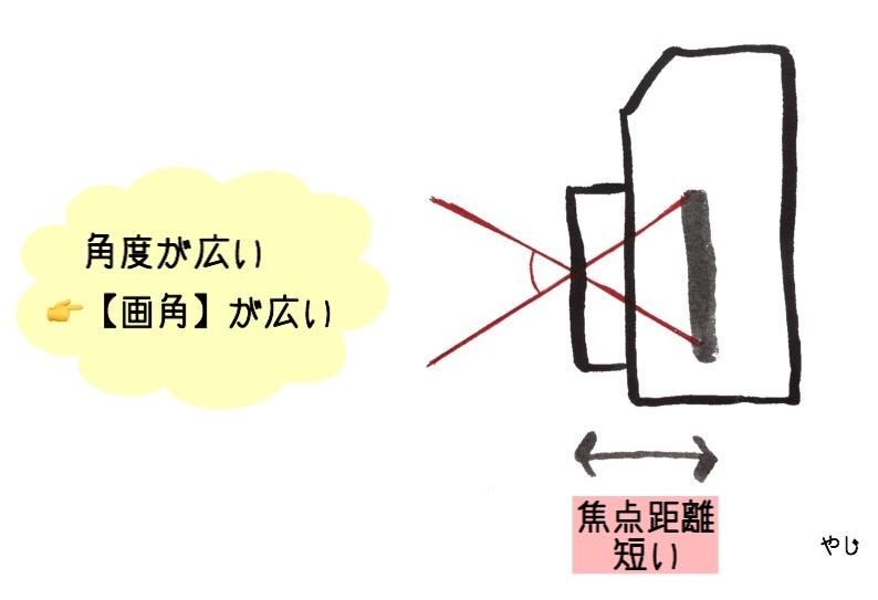 焦点距離と画角レンズの〇〇mmってどういう意味 やじフォトブログ